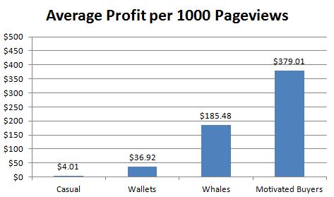 Real Revenue Model Statistics For Small Websites - Margin Hound