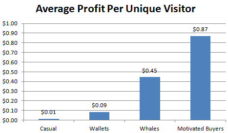 profit per unique visitor