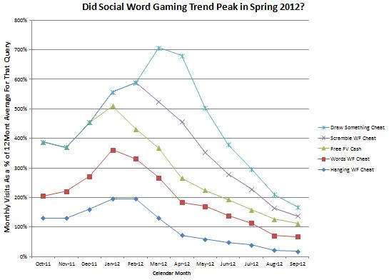 social gaming trend